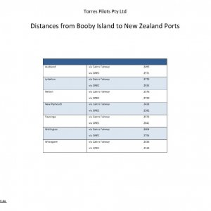 Distances from Booby Island to New Zealand Ports
